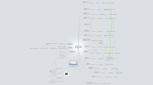 Mind Map: RANet