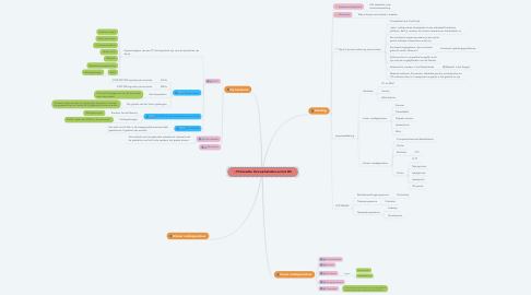 Mind Map: Printmedia: Het werkstation en het OS.