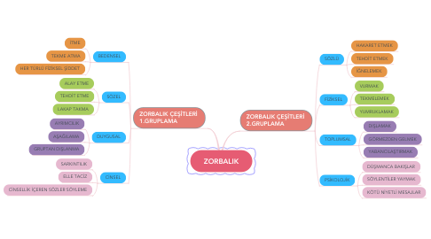 Mind Map: ZORBALIK