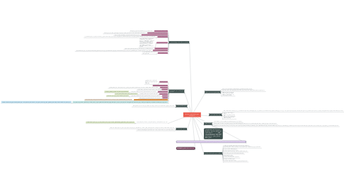 Mind Map: نظريه الذكاء المتعدد Multiple Intelligence