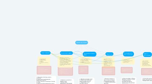 Mind Map: Идеальный сервис