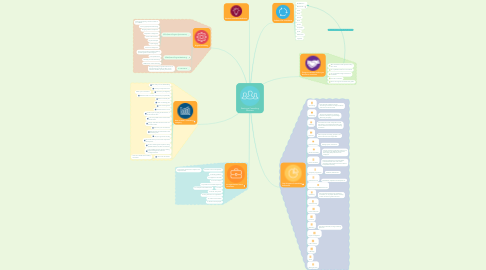 Mind Map: Starting a Consulting Business