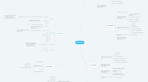 Mind Map: MEGA on-line