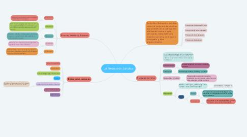 Mind Map: La Redacción Jurídica