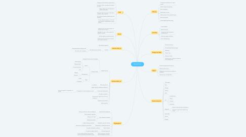 Mind Map: Specjalizacja