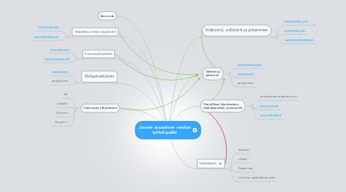 Mind Map: Jannen sosiaalisen median työkalupakki