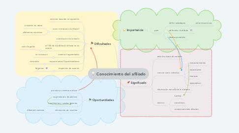 Mind Map: Conocimiento del afiliado
