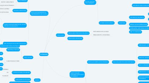 Mind Map: PATÓGENOS