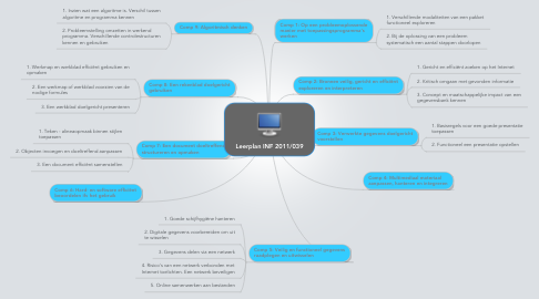Mind Map: Leerplan INF 2011/039