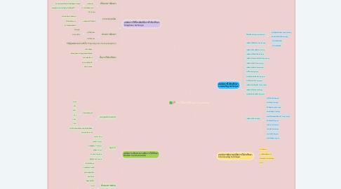 Mind Map: การให้คำปรึกษา Counseling
