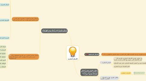 Mind Map: الأعمال التجارية