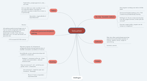 Mind Map: Seksualiteit