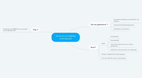 Mind Map: Social Accountability International