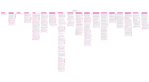 Mind Map: The Client Lawyer Relationship
