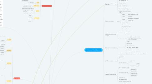 Mind Map: Портрет клиента