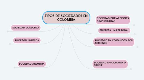 Mind Map: TIPOS DE SOCIEDADES EN COLOMBIA