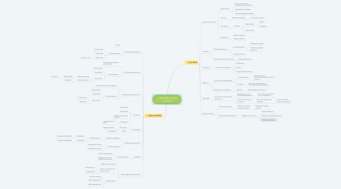 Mind Map: Redes Neuronales Artificiales