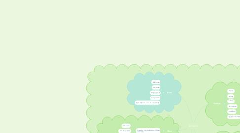 Mind Map: Zorbalık