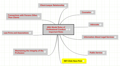 Mind Map: ABA Model Rules of Professional Conduct Important Rules