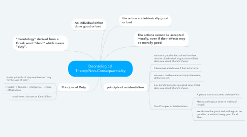 Mind Map: Deontological Theory/Non-Consequentiality