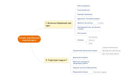 Mind Map: Основи виробництва медіапродукту