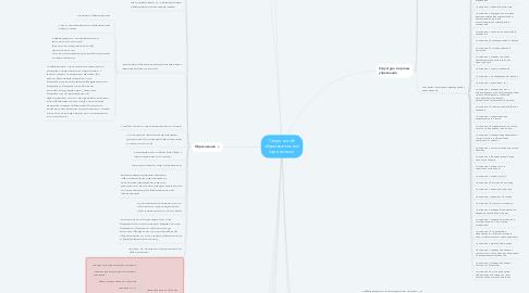 Mind Map: Сведения об образовательной организации