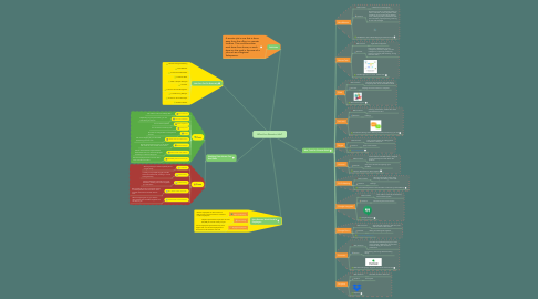 Mind Map: What Is a Remote Job?