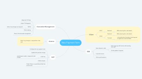 Mind Map: System Integration