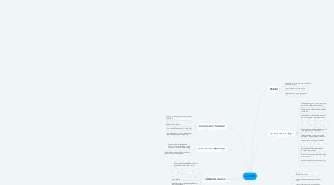 Mind Map: La vision