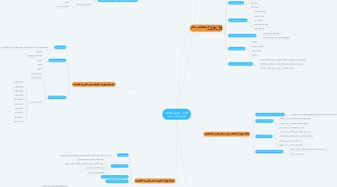 Mind Map: الفصل الرابع ( وظائف الإدارة المدرسية)