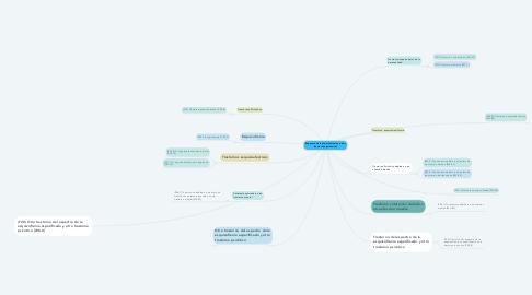 Mind Map: Espectro de la esquizofrenia y otros trastornos psicotícos