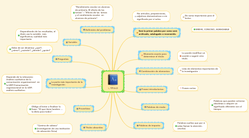 Mind Map: TÍTULO