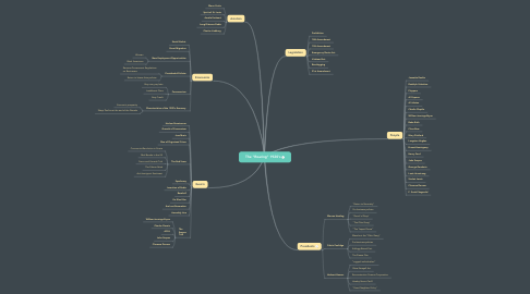 """Mind Map: The """"Roaring"""" 1920's"""
