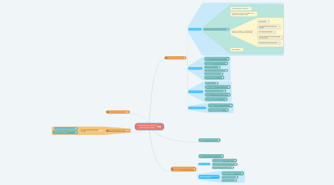 Mind Map: 10 Usability Heuristics for User Interface Design