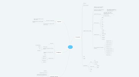 Mind Map: Spark