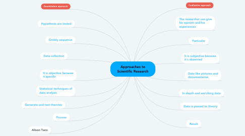 Mind Map: Approaches to Scientific Research