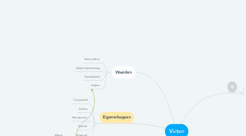 Mind Map: Victor