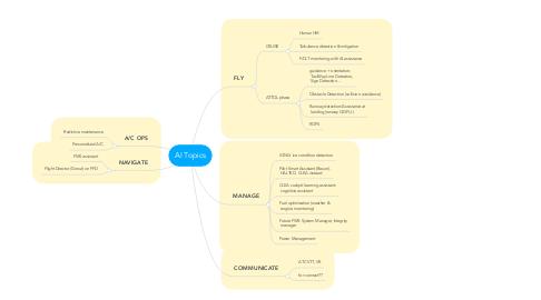 Mind Map: AI Topics