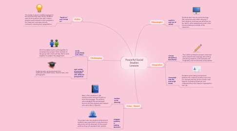 Mind Map: Powerful Social Studies Lessons