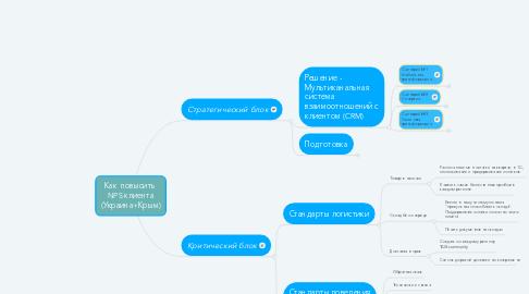 Mind Map: Как  повысить  NPS клиента (Украина+Крым)