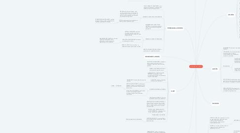 Mind Map: HERMENÊUTICA JURÍDICA