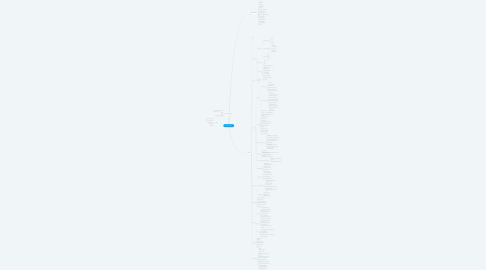 Mind Map: Portal da Indústria