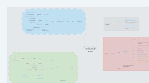 Mind Map: Bases Epistemológicas y Metodológicas de la construcción del lenguaje