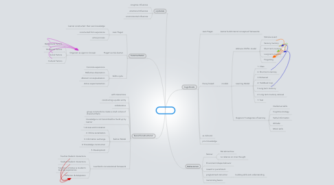 Mind Map: Learning