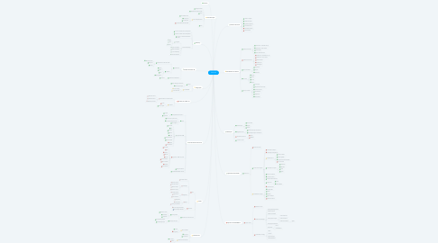 Mind Map: Totvscard