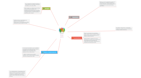 Mind Map: Entre pares