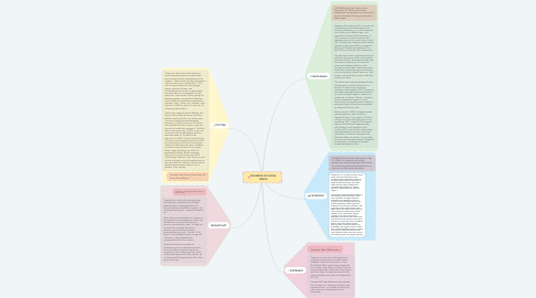 Mind Map: FOUNDER OF SOCIAL MEDIA