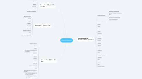 Mind Map: Ordnungsbaum