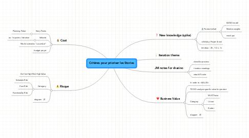 Mind Map: Critères pour prioriser les Stories