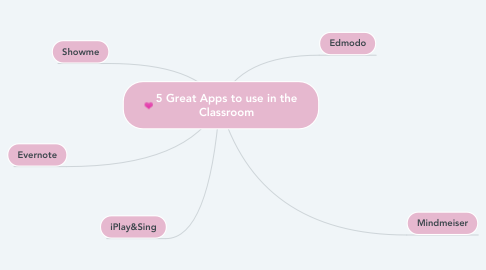 Mind Map: 5 Great Apps to use in the Classroom